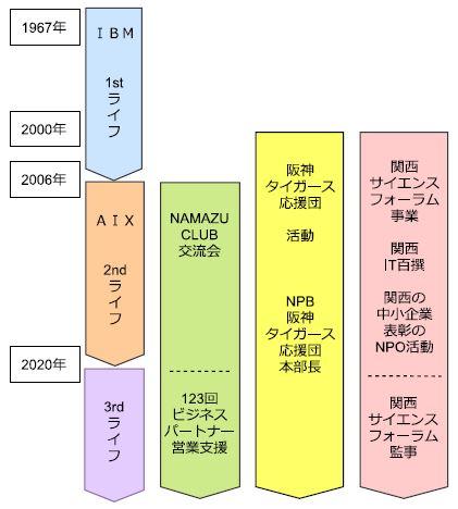 ヒストリー図.JPG